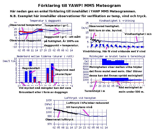 Legend till YAWP! MM5 Meteogram