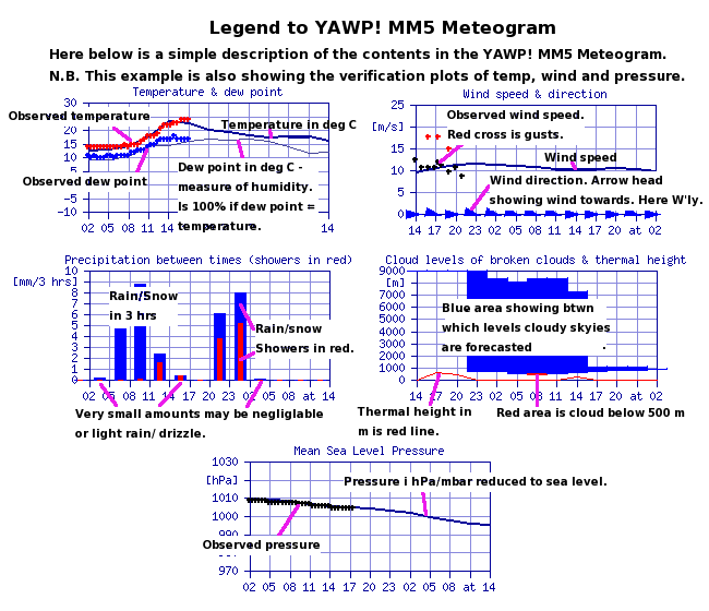 Legend to YAWP! MM5 Meteogram