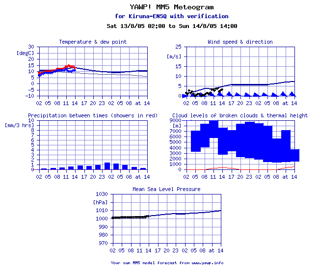 Example of a YAWP! MM5 Meteogram