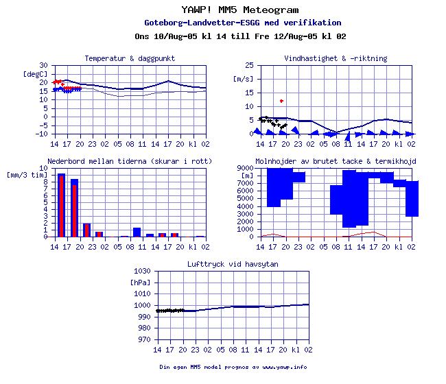 YAWP! MM5 Meteogram